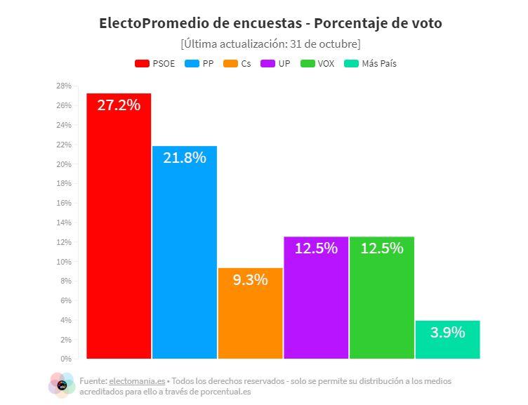 Porcentaje de voto por partidos