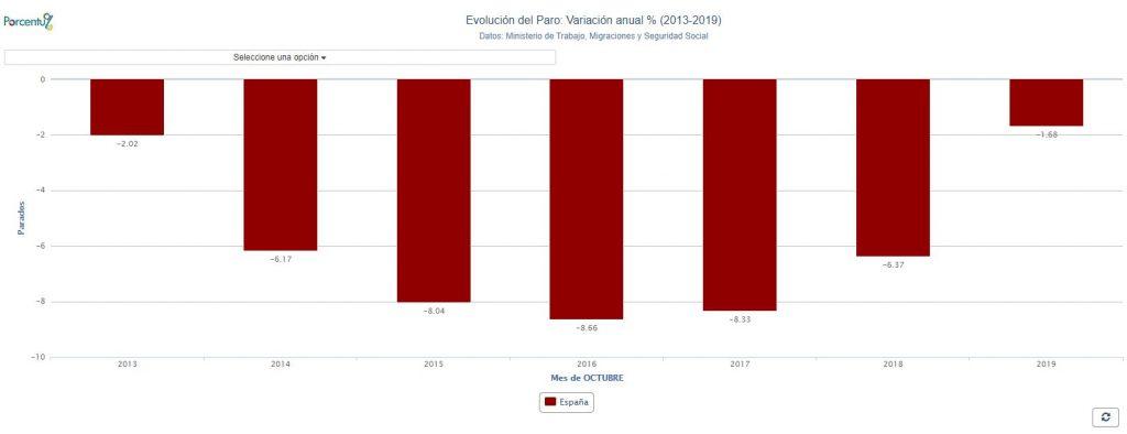 Variación anual del paro (%)