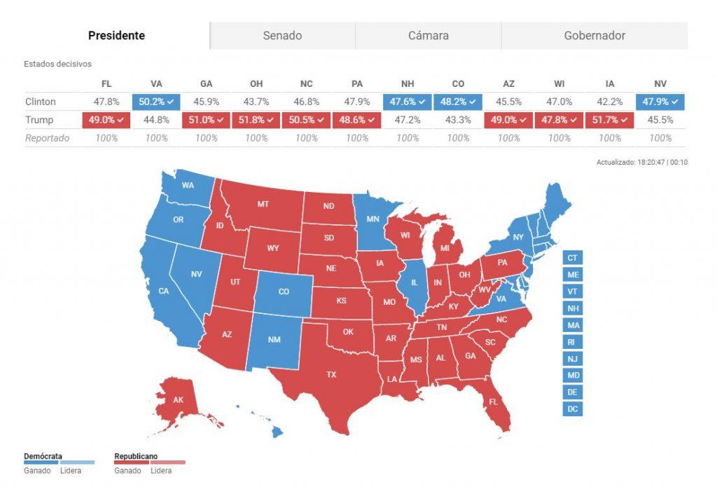 Resultados en tiempo real de las Elecciones USA 2016