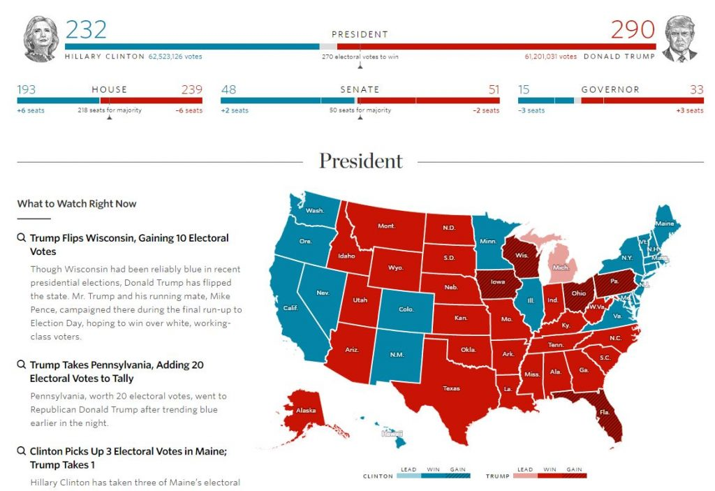 Mapa electoral de The Wall Street Journal, Elecciones USA 2016