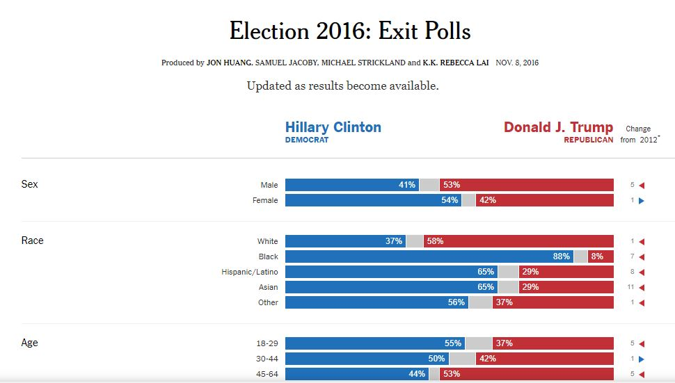 Sondeos electorales New York Times