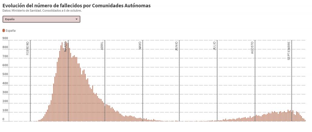 Fallecidos por Coronavirus por Comunidades