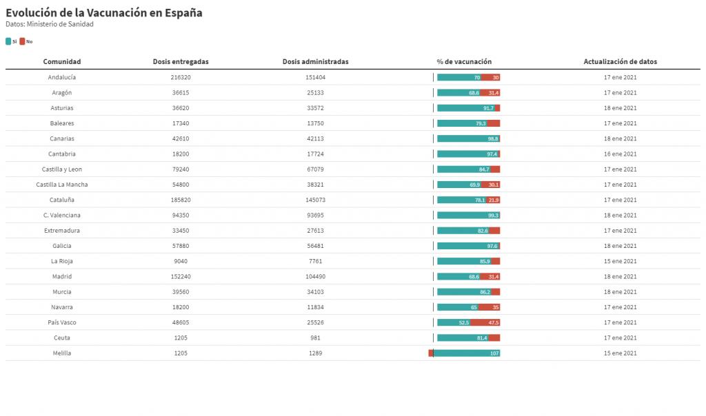 Estado de la Vacunación de Coronavirus en España