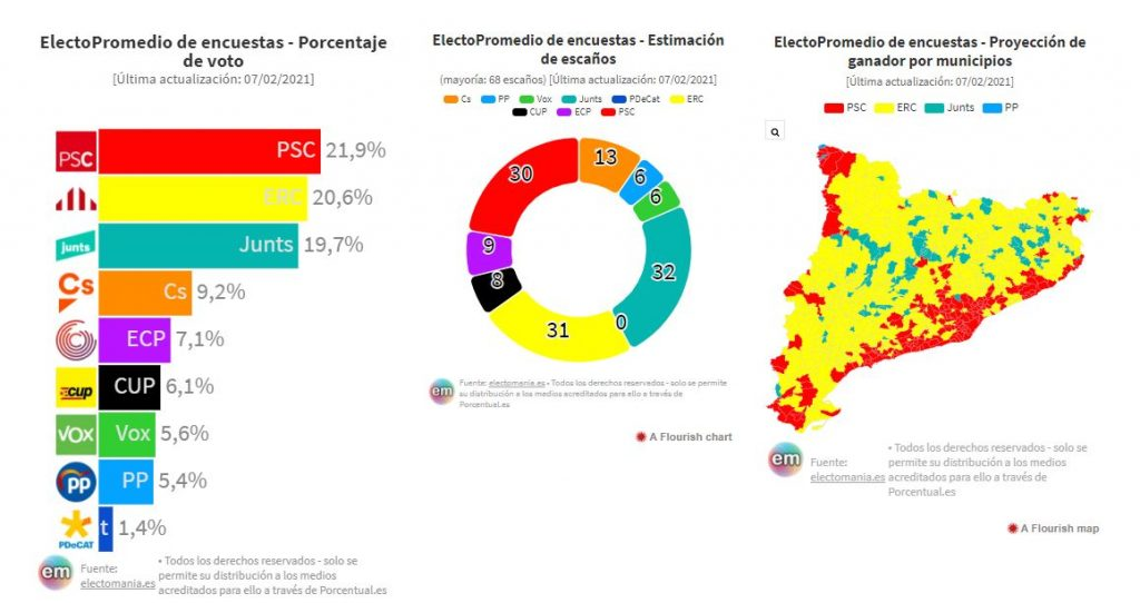 Encuestas Electorales Cataluña 14F