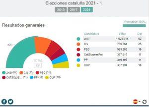 Resultados Cataluña 14F en tiempo real