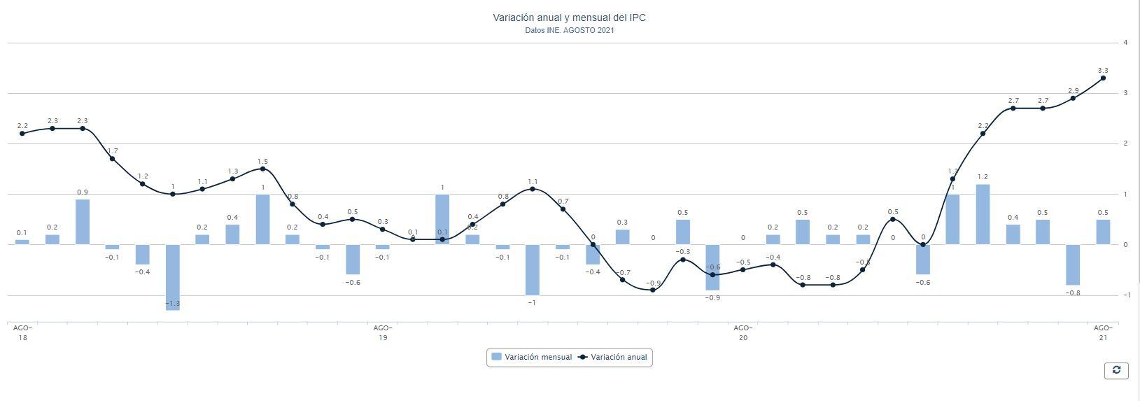 Dato del IPC durante el mes de agosto