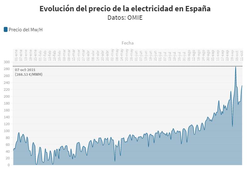 Evolución del precio de la electricidad